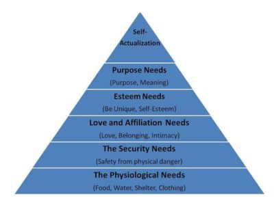 Hierarchy of needs maslow