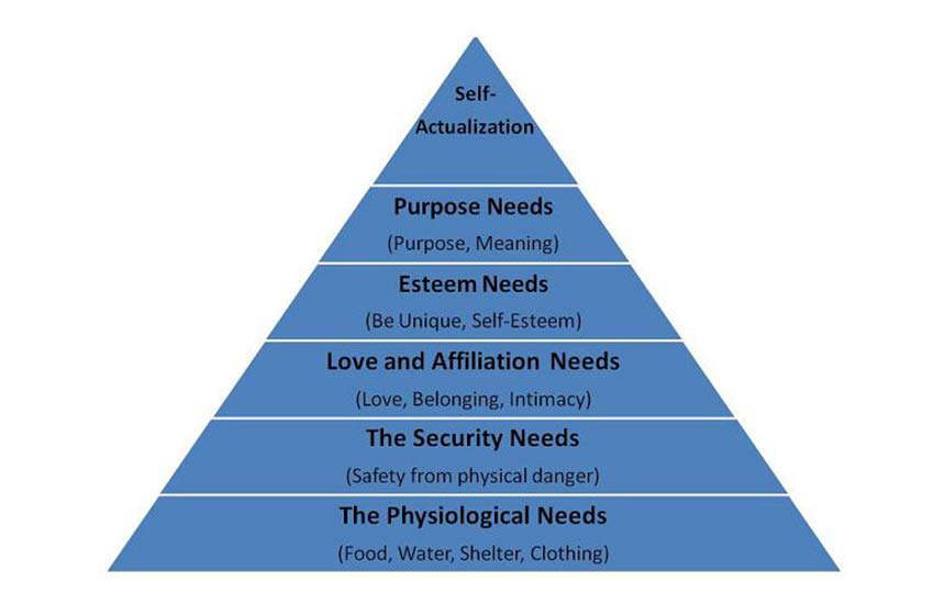 hierarchy-of-needs-maslow