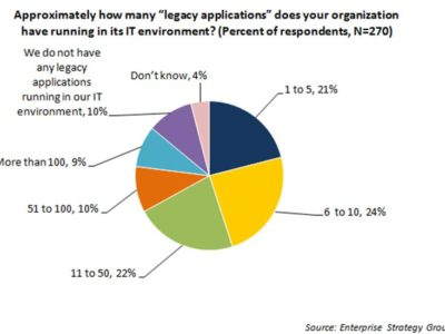 Survival of legacy applications