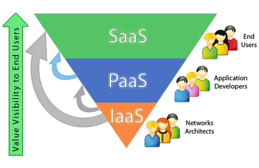 Cloud Computing outlook saas paas and iaas