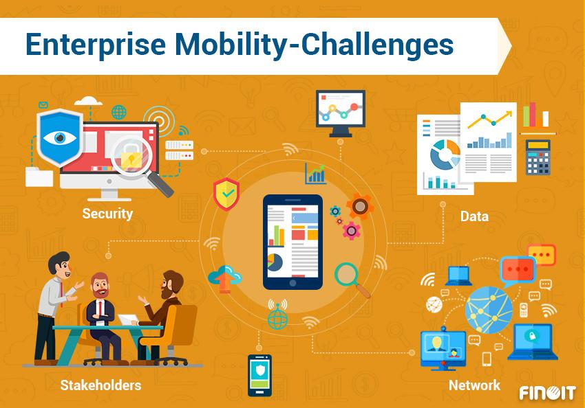 Enterprise Mobility - Enterprise Mobility Challenges - Top Enterprise Mobility Challenges