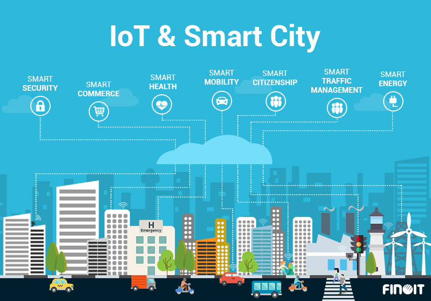 IoT and Smart city Finoit