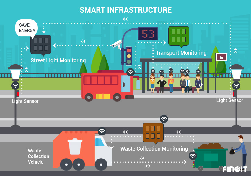smart rail management in Smart City, smart rail management with IOT, smart rail management with Internet of Things