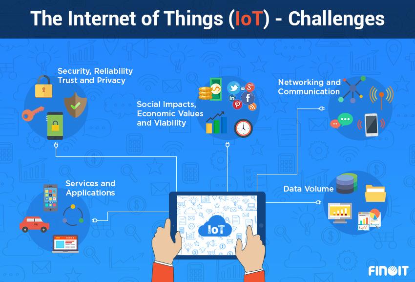 IoT Challenges for Smart Cities, smart city IoT Challenges , IoT Challenges for Smart City