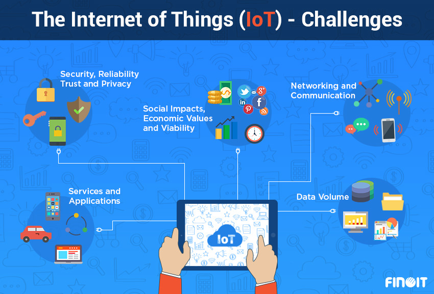 IoT Challenges for Smart Cities, smart city IoT Challenges , IoT Challenges for Smart City