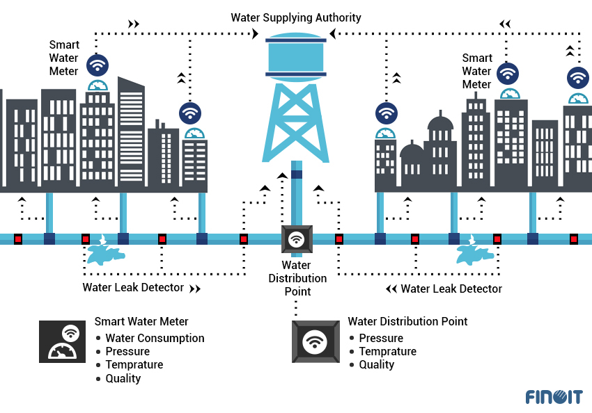 smart water in Smart City, smart water with IOT, smart water with Internet of Things