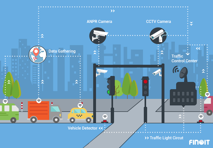 smart traffic management in Smart City, smart traffic management with IOT, smart traffic management with Internet of Things