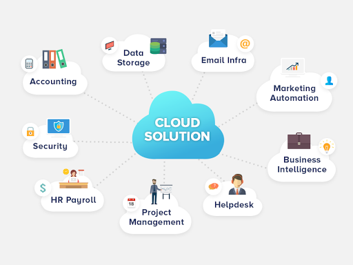 Top 15 cloud solutions for SMBs - Benefits of cloud solutions for Small & Medium business & companies.Study about best cloud services for SMBs