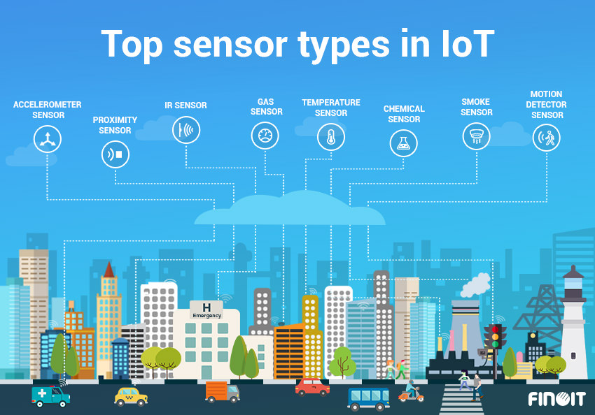 Top 15 Sensor Types Used By IoT Application Development Companies