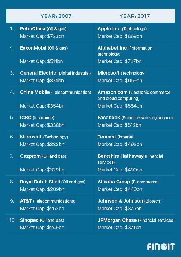 Top 10 Companies in 2007 & 2017 by Market Cap