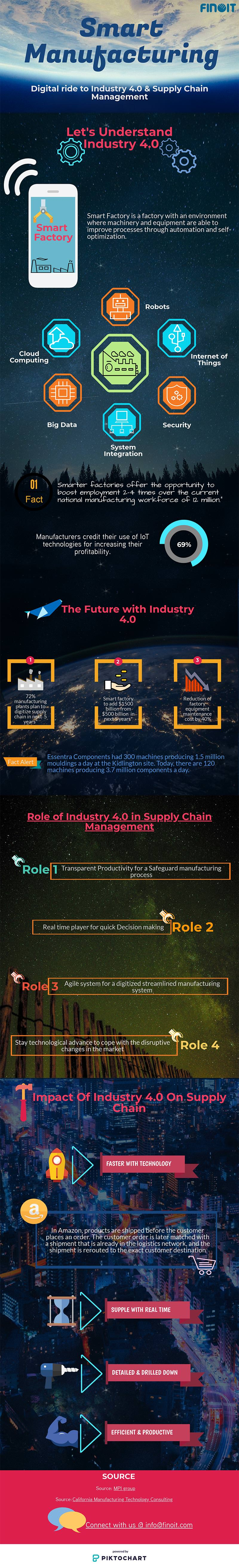smart manufacturing infographic