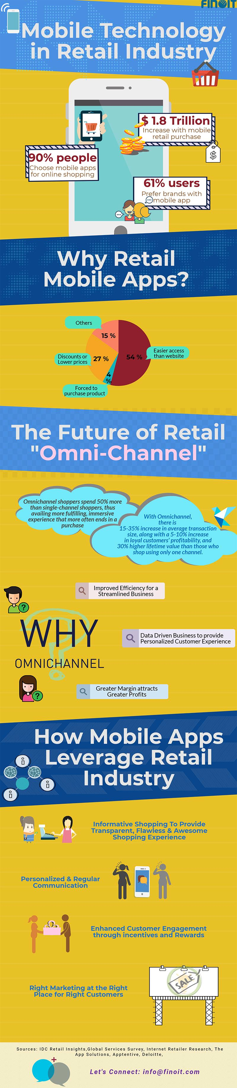 scope of mobile app development in retail infographic