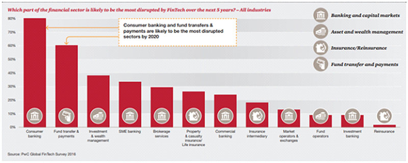 pwc-global-fintech-survey