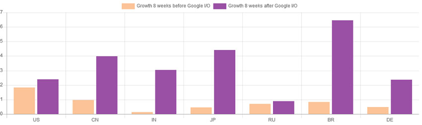 compares-the-growth-of-kotlin-before-and-after-google