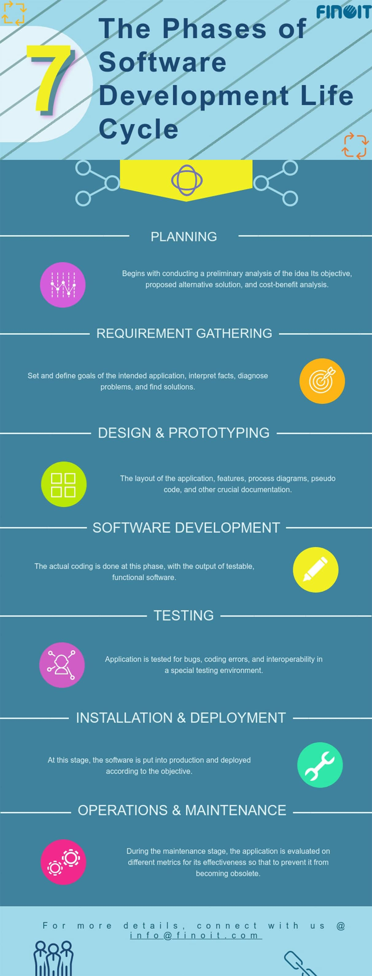 software-development-life-cycle-sdlc