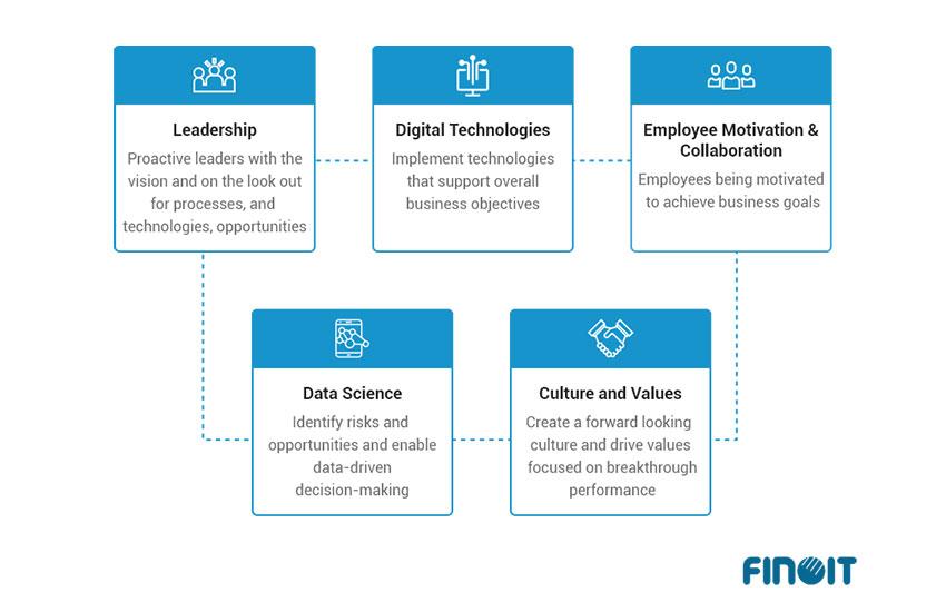 The 5 Factors to Digital Transformation Success