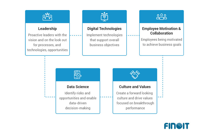 The 5 Factors to Digital Transformation Success