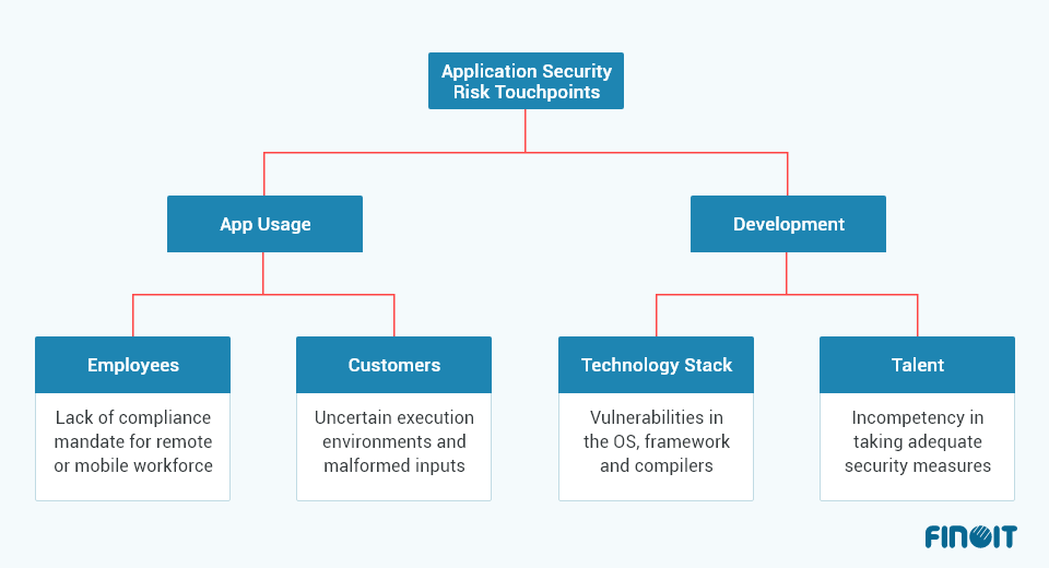 application security risk touchpoints