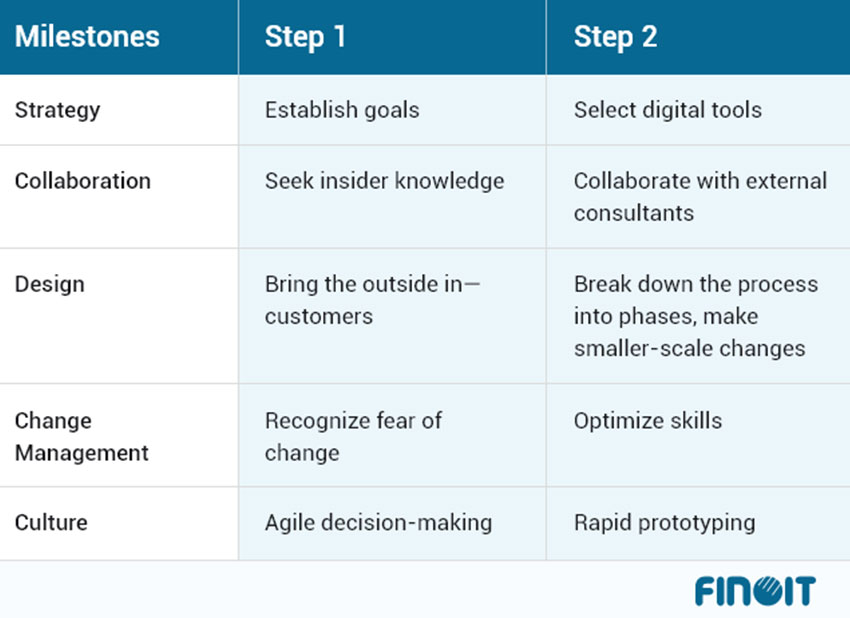 Digital Transformation Framework