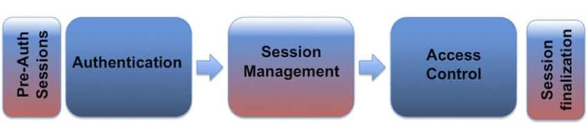 Ensure Proper Session Handling