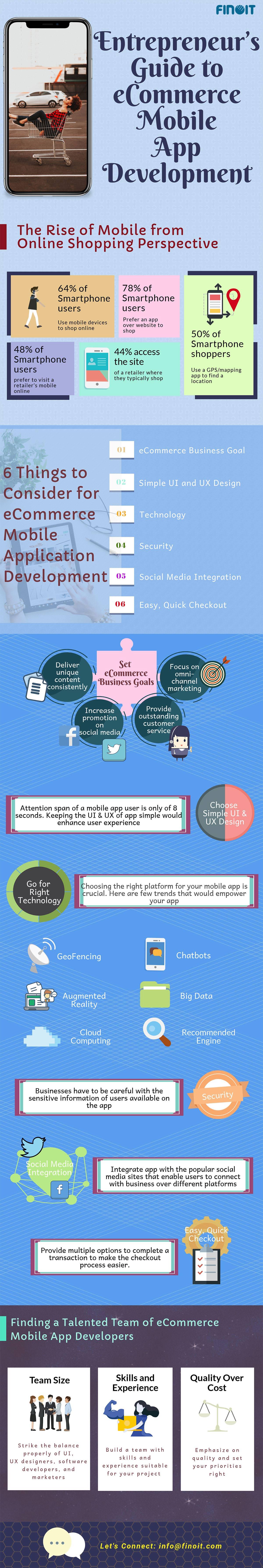 Entrepreneur's Guide to Ecommerce Mobile App Development Infographic
