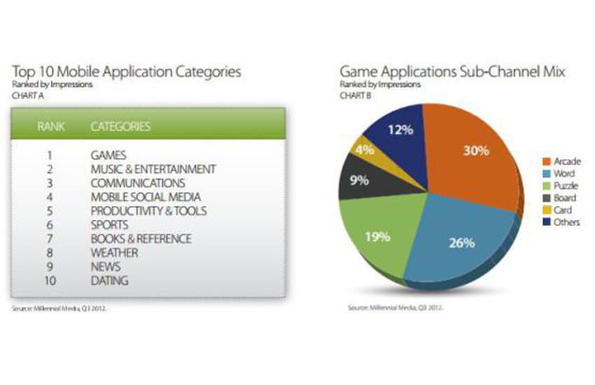 Popularity of Mobile Games