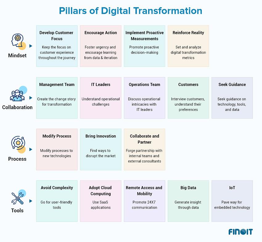 Pillars Digital Transformation